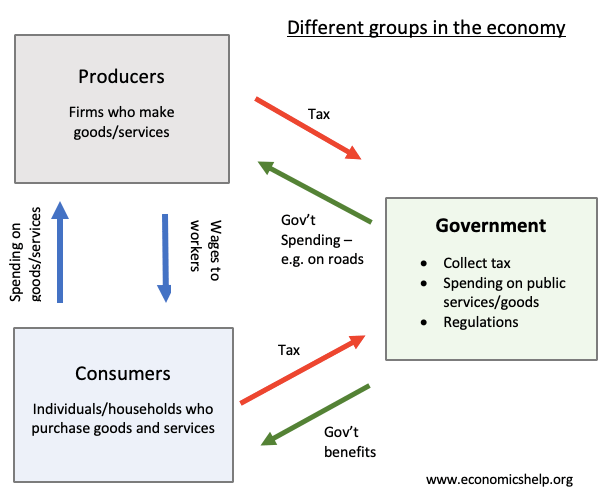 The role of firms in the economy | Economics Help