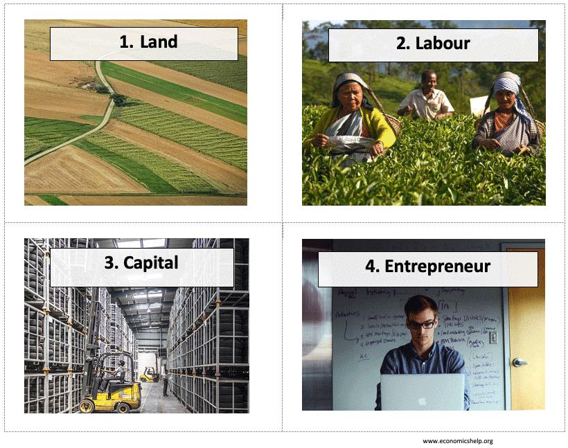 factors-of-production