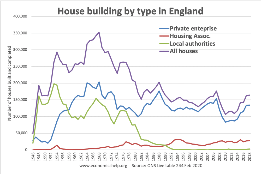 house-build-by-type-england-46-2018
