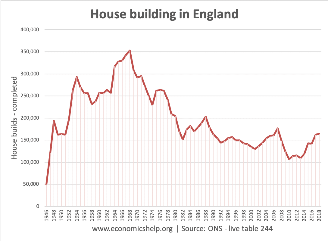 house-building-england-46-2018