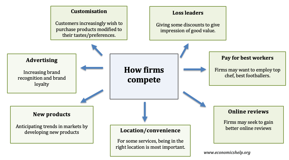how-firms-compete