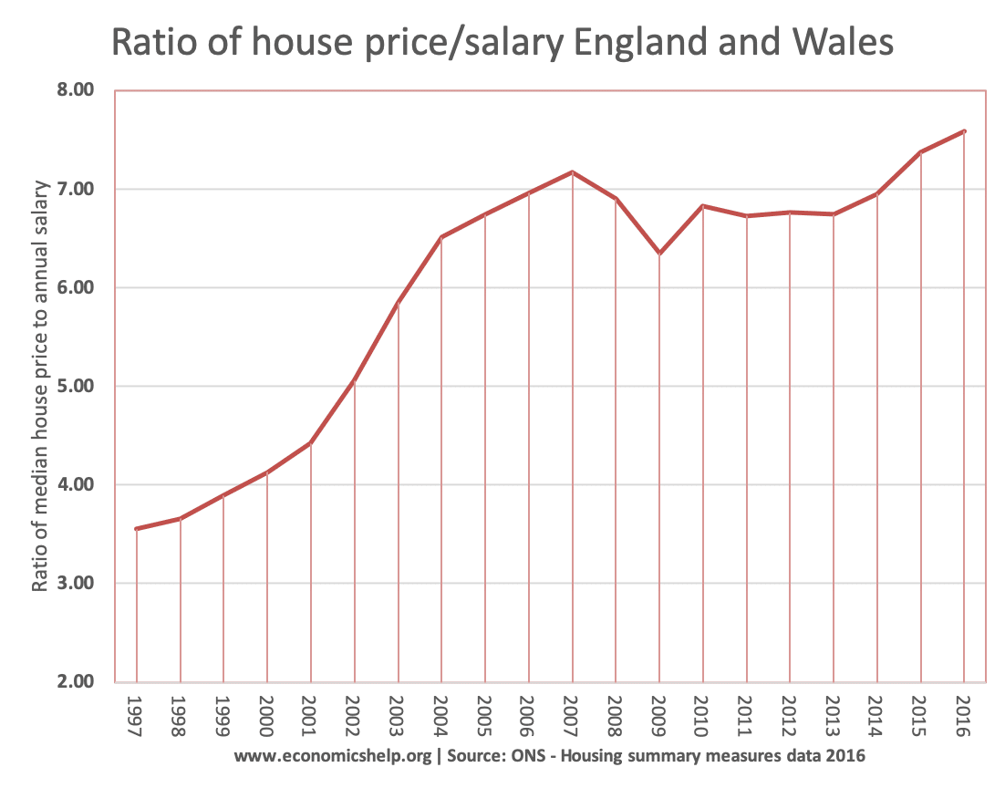 ratio-of-house-price-salary-96-16-ons