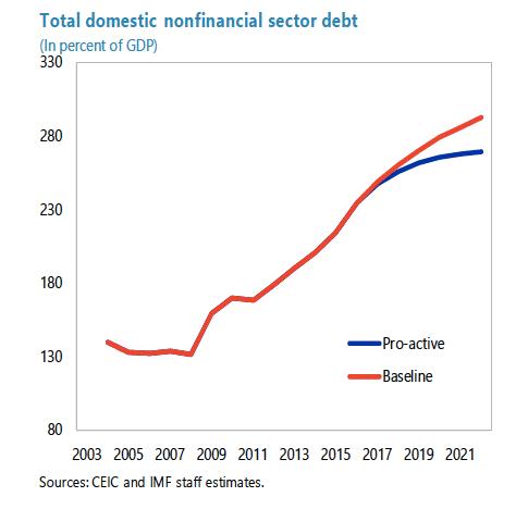 debt accumulation china