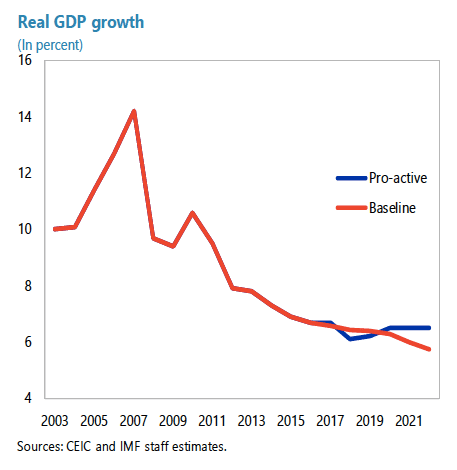 china growth since 2003