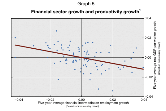 Financial sector and productivity