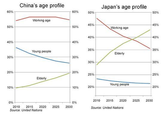 china-age-profile