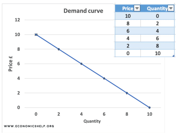 plotting-demand-curve