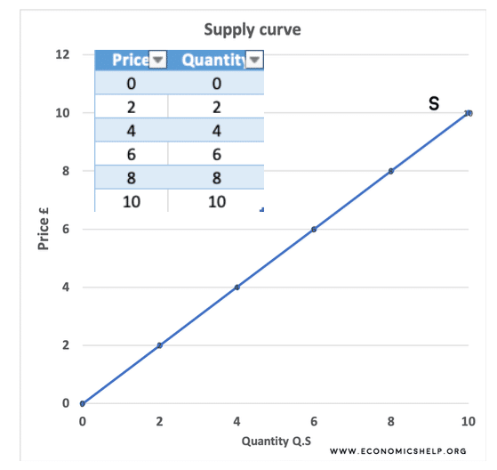plotting-supply-curve