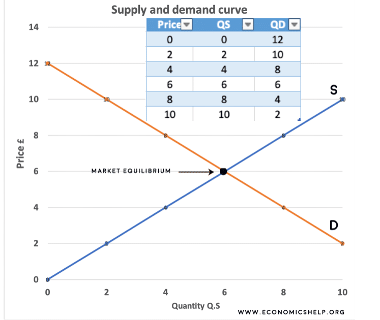 supply=demand