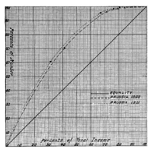 original-lorenz-curve