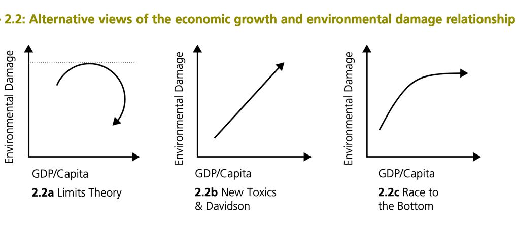 economic-growth-environement-models4