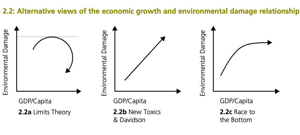 economic-growth-environement-models4