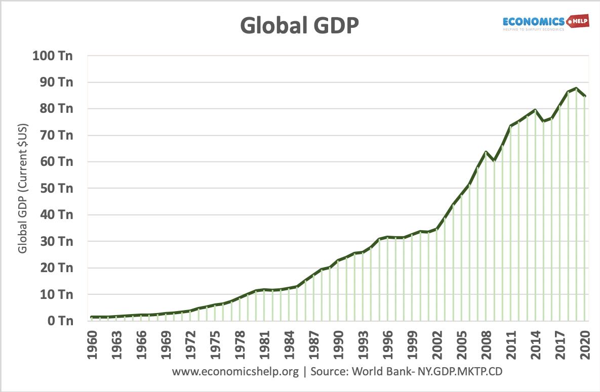 Global GDP - 1960-2020