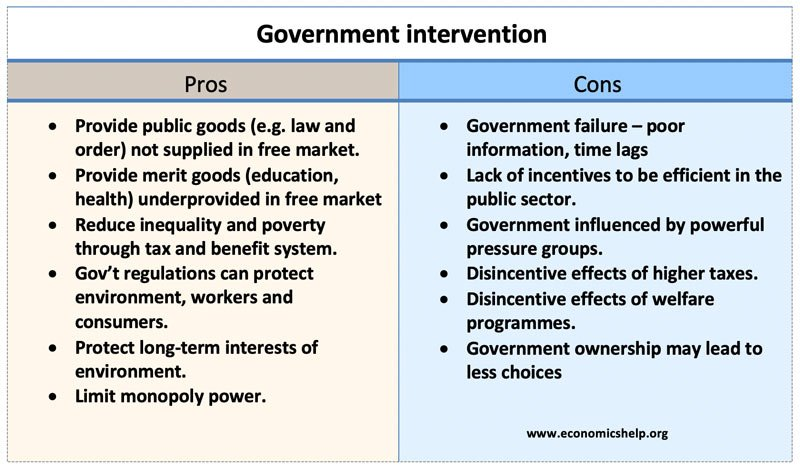 Pros and cons of government intervention
