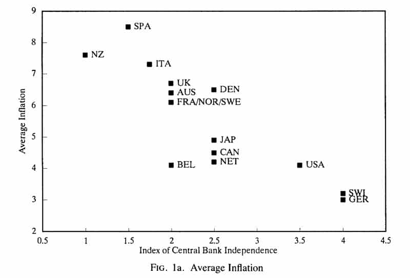 inflation-central-bank-independence