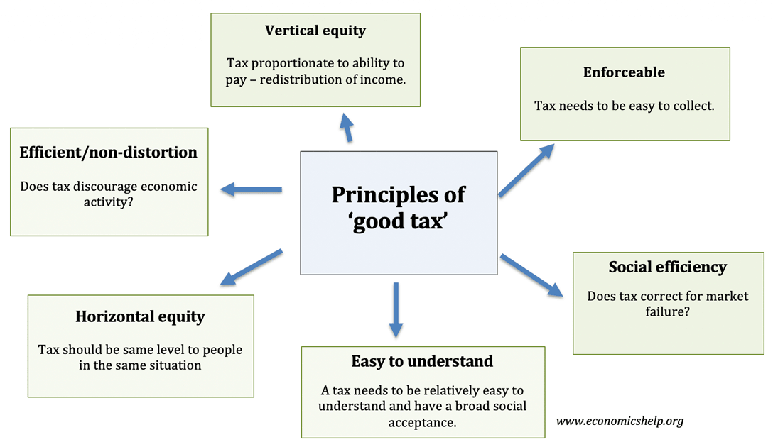 The qualities of a good tax