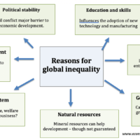 reasons-global-inequality