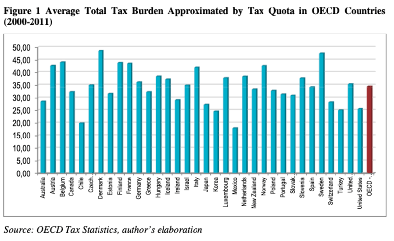 tax-burden-oecd