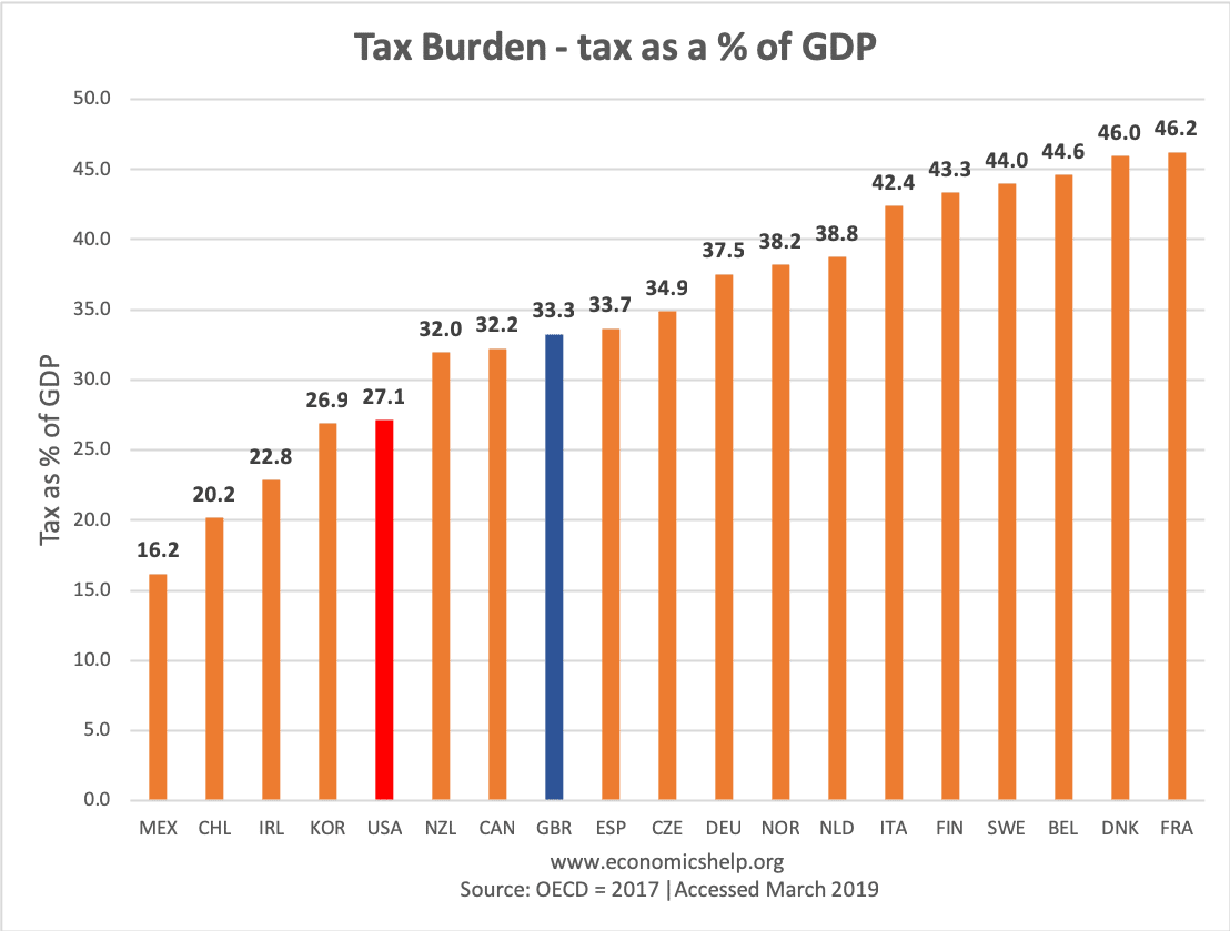 tax-burden-percent-gdp