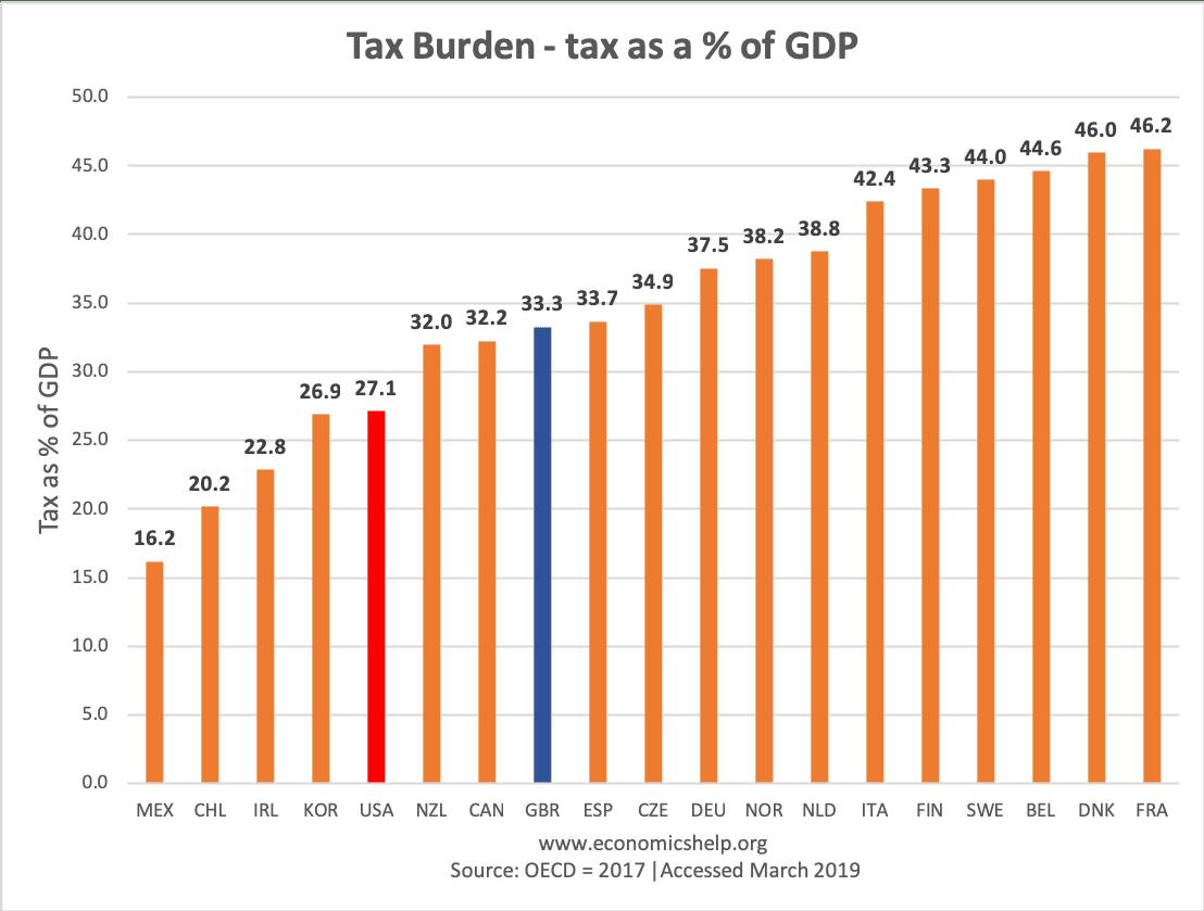 tax-burden-percent-gdp