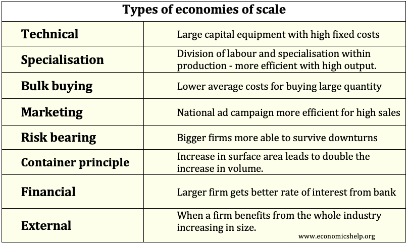 types-of-economies-of-scale