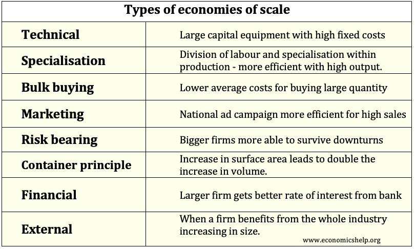 types-of-economies-of-scale