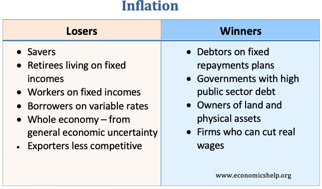 Who are the winners and losers from inflation?