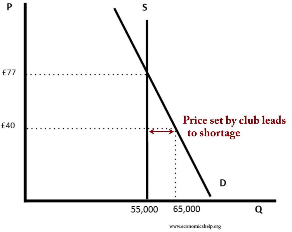 price-set-by-club