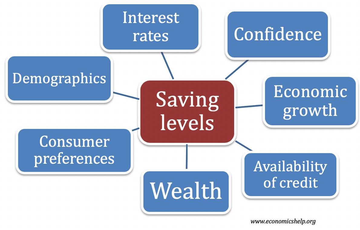 saving-levels