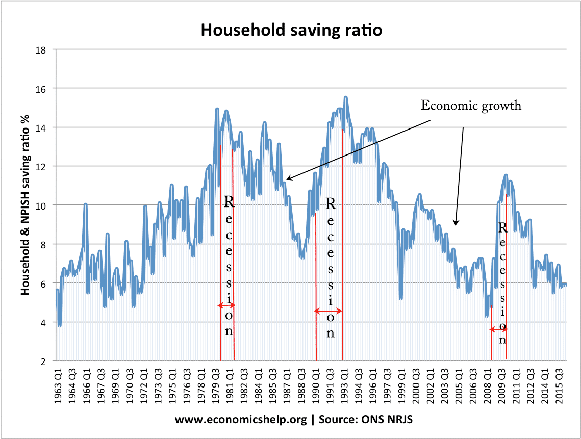 saving-ratio-since-1963-recession-growth