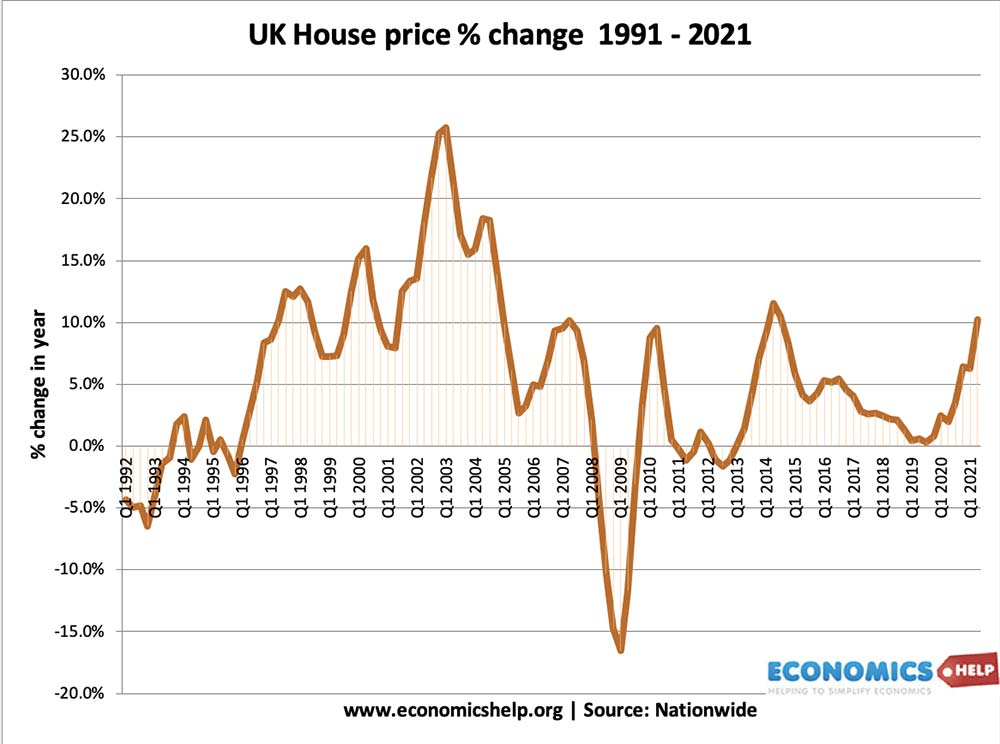 uk-house-price-inflation-91-21