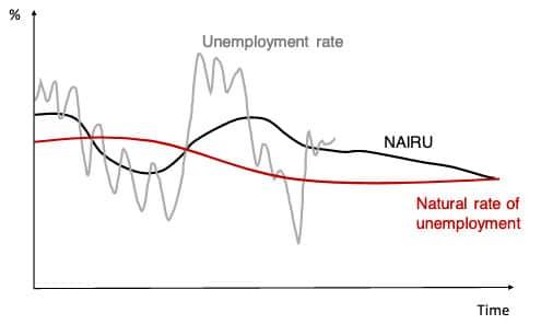 NAIRU-natural-rate