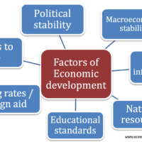 factors-affecting-economic-development