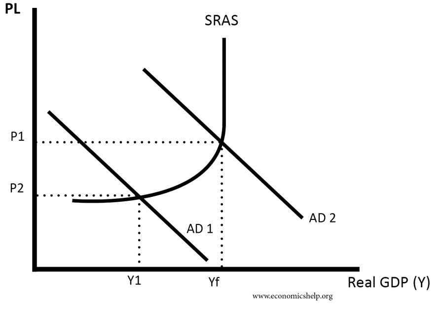 sras-upwardly-slopig
