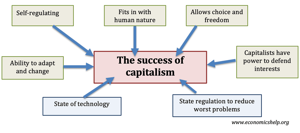 why-capitalism