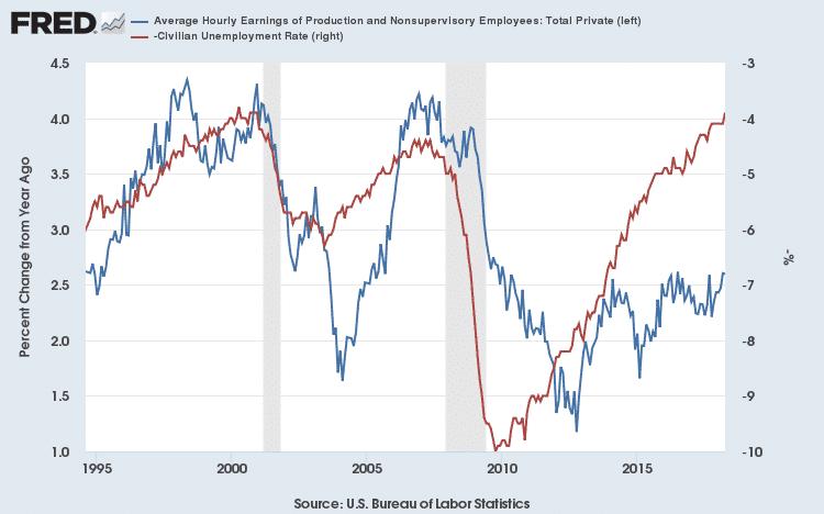 wages-unemployment-us