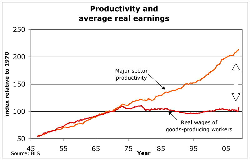 productivity_and_real_wages