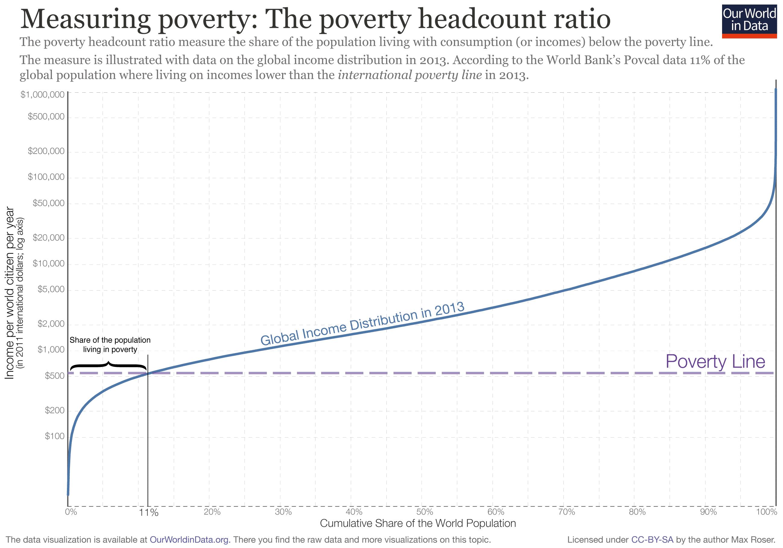 Poverty-Headcount-Ratio