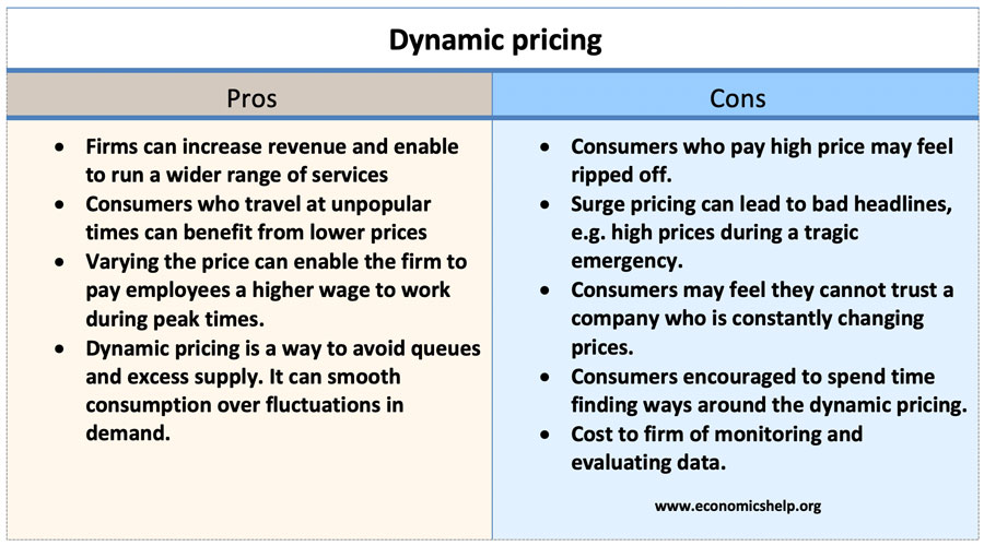 dynamic-pricing-pros-and-cons
