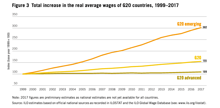 g20-advanced-wage-growth