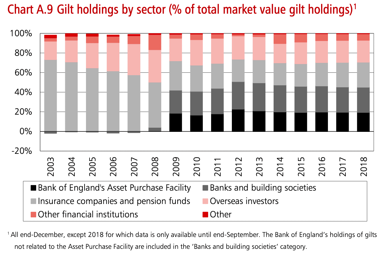 gilt-holdings-by-sector