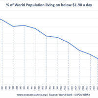 global-poverty-less-than-1.90