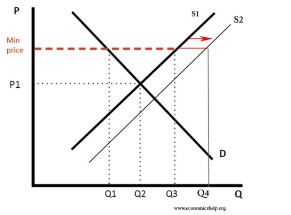 minimum-price-encouraging-extra-supply