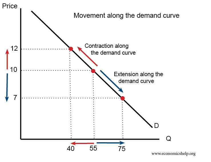 movement-along-demand