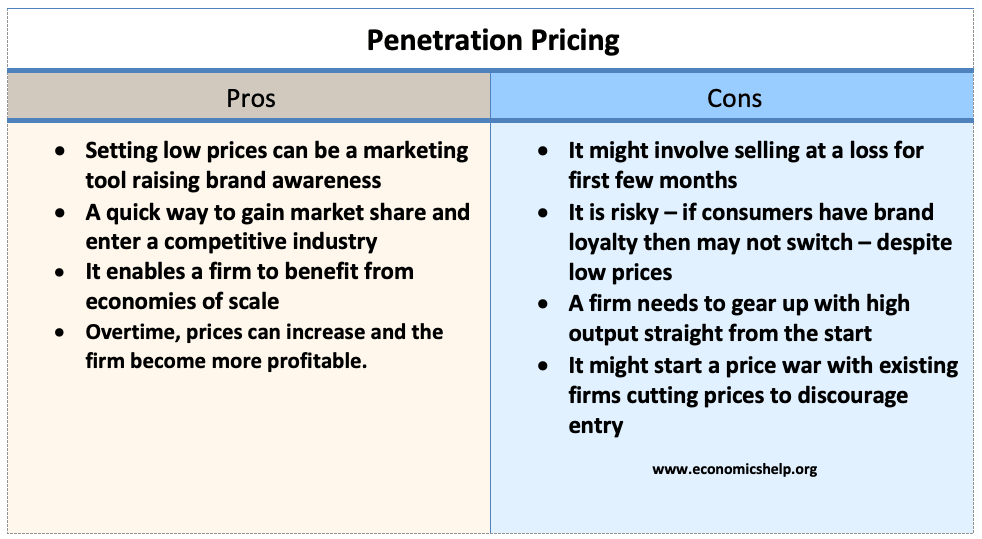 penetration-pricing-pros-and-cons