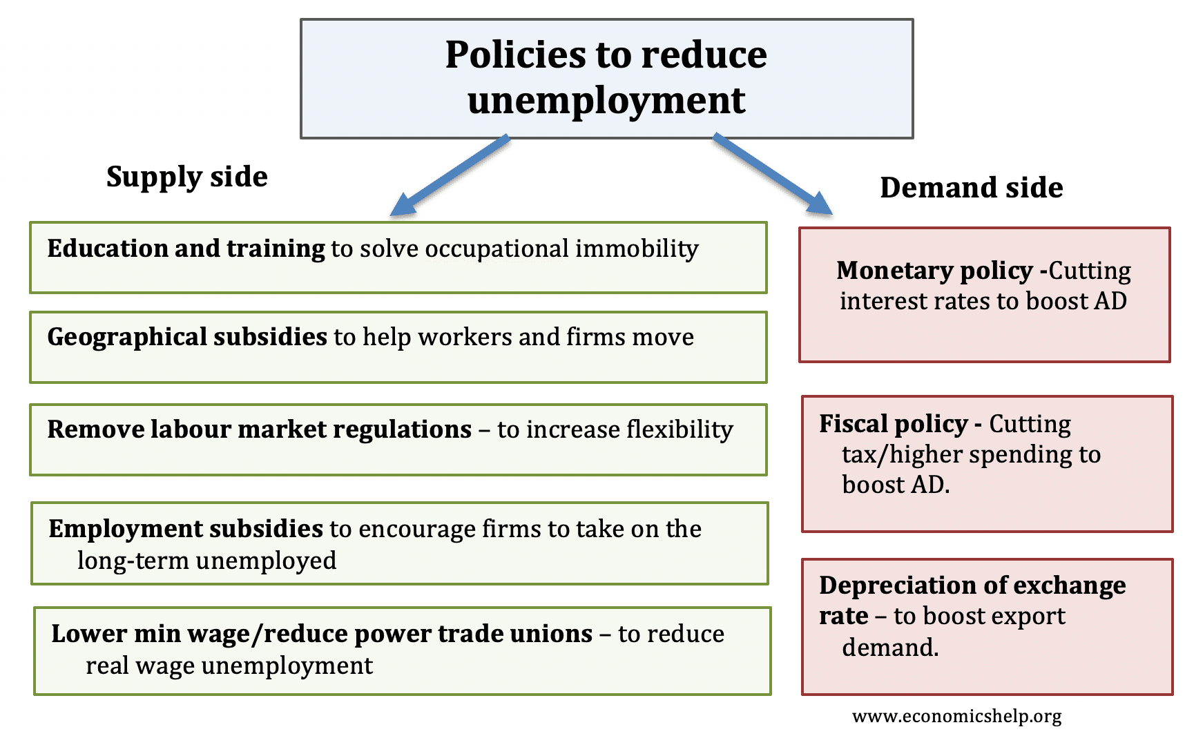 policies-to-reduce-unemployment