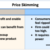 price-skimming