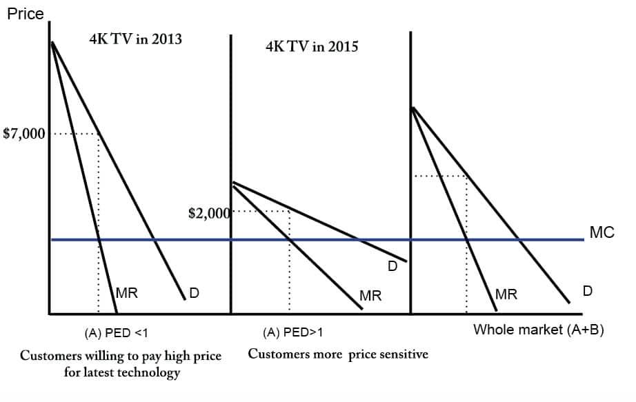 price-skimming-4k-tv