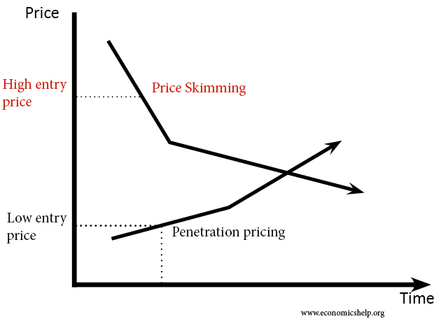 price-skimming-vs-penetration-pricing