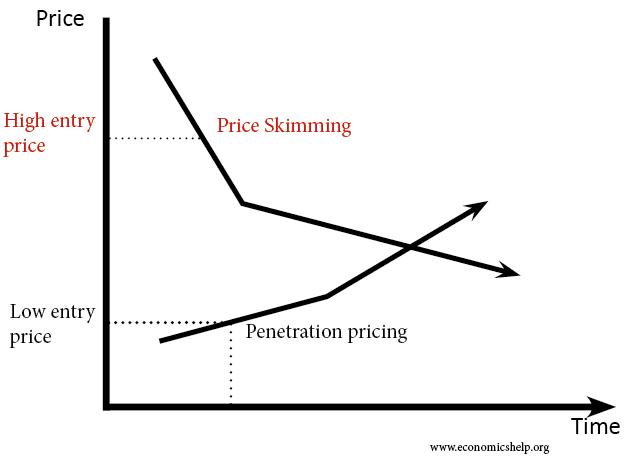 price-skimming-vs-penetration-pricing